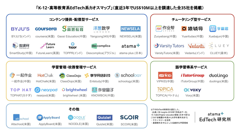 グローバルEdTech市場のまとめ